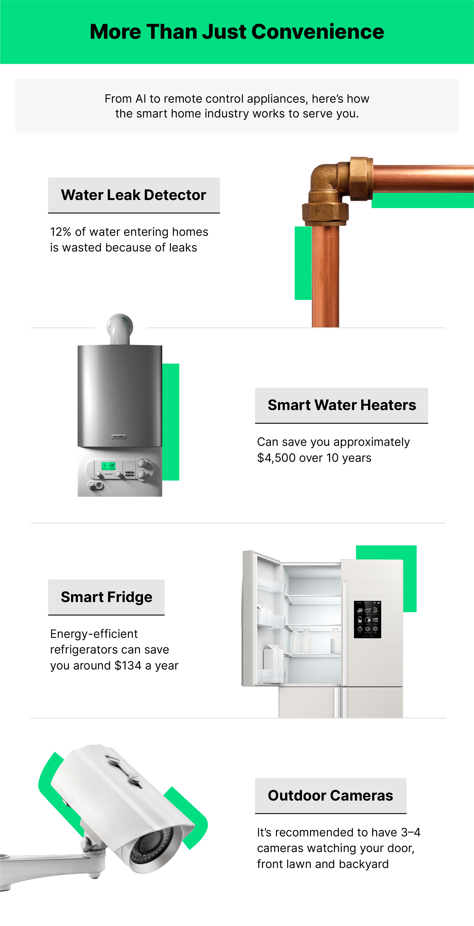 Alternating images of each described item: a water pipe, a smart water heater, a smart fridge and an outdoor camera.
