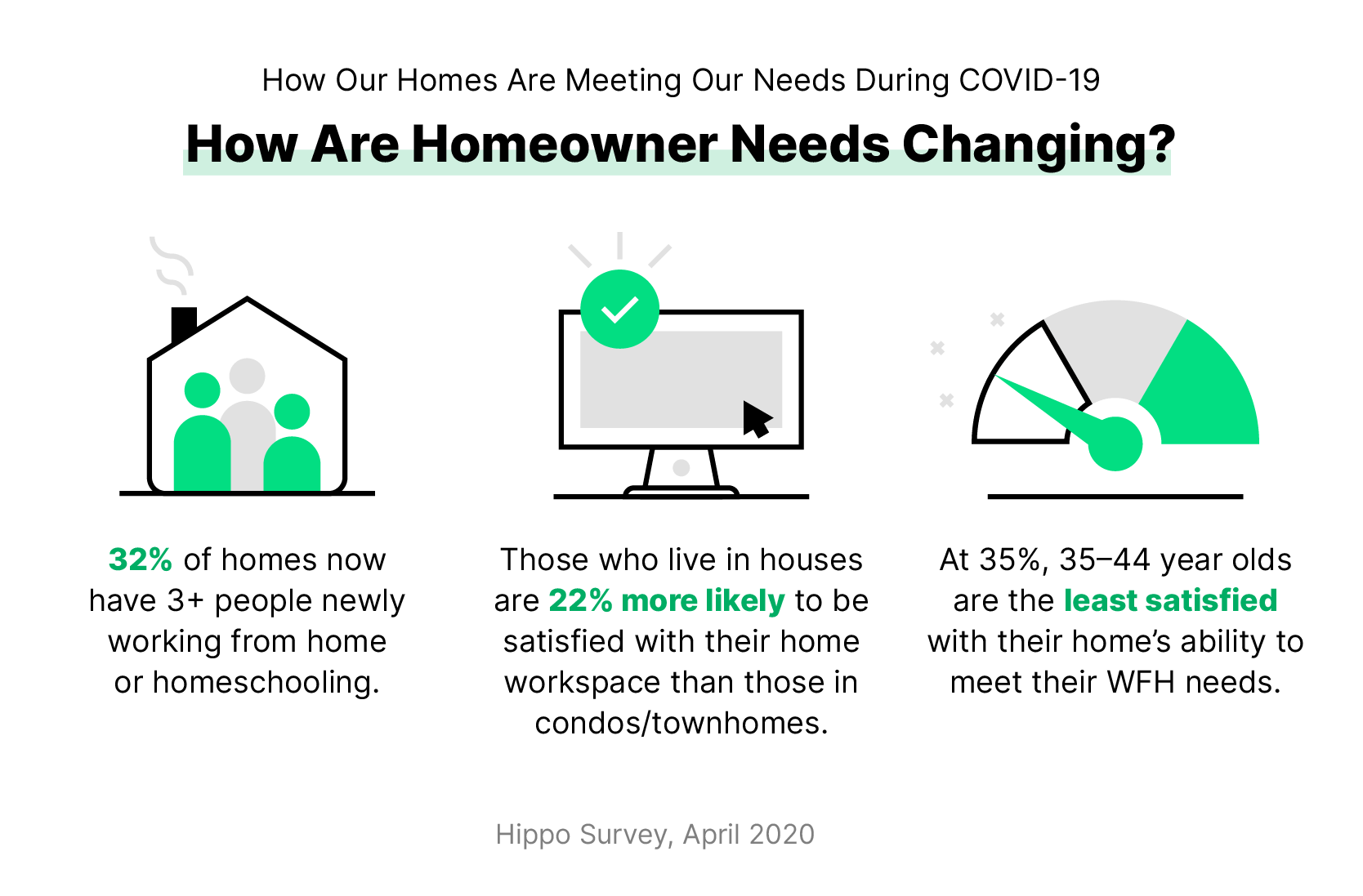 Are homeowner needs changing?