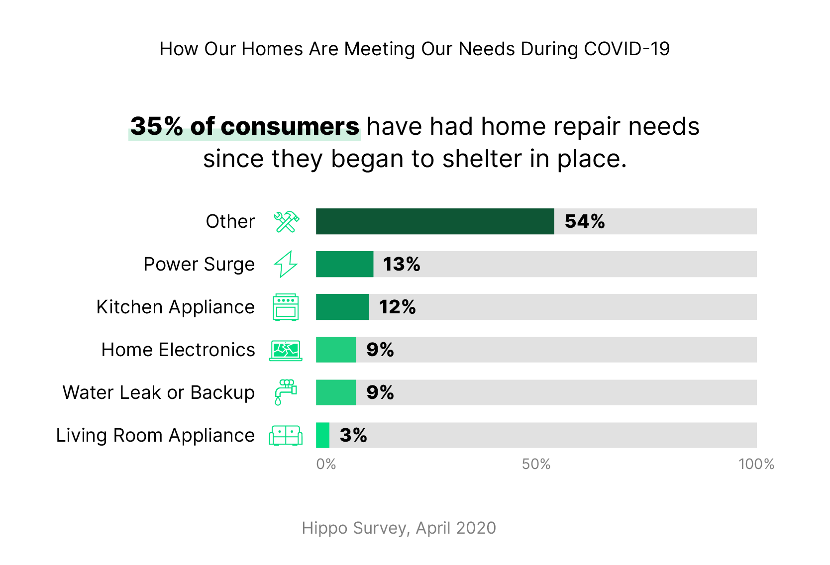 1 in 3 Americans have already needed home repairs while sheltering in place